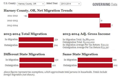 Harney-County Migration Data - Internet Explorer