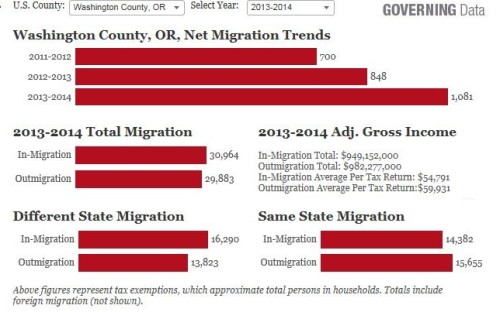 Washington-County Migration Data