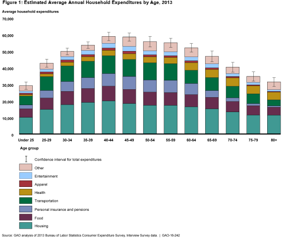 GAO_Household_Expenditures_by_Age