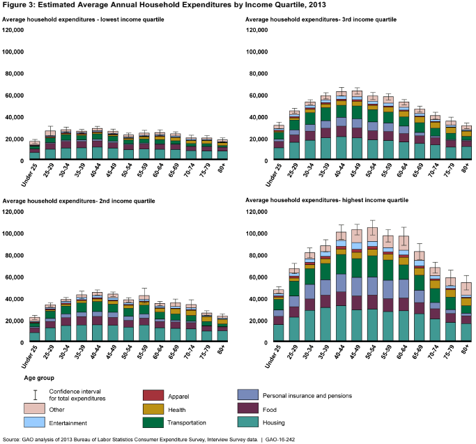 GAO_Household_Expenditures_by_Income_Quartile