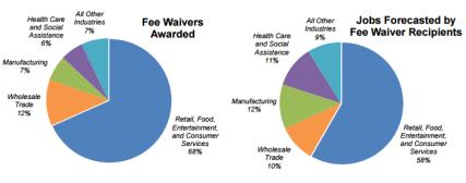 fee-waiver-audit