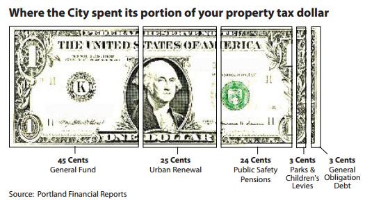 Portland Spending